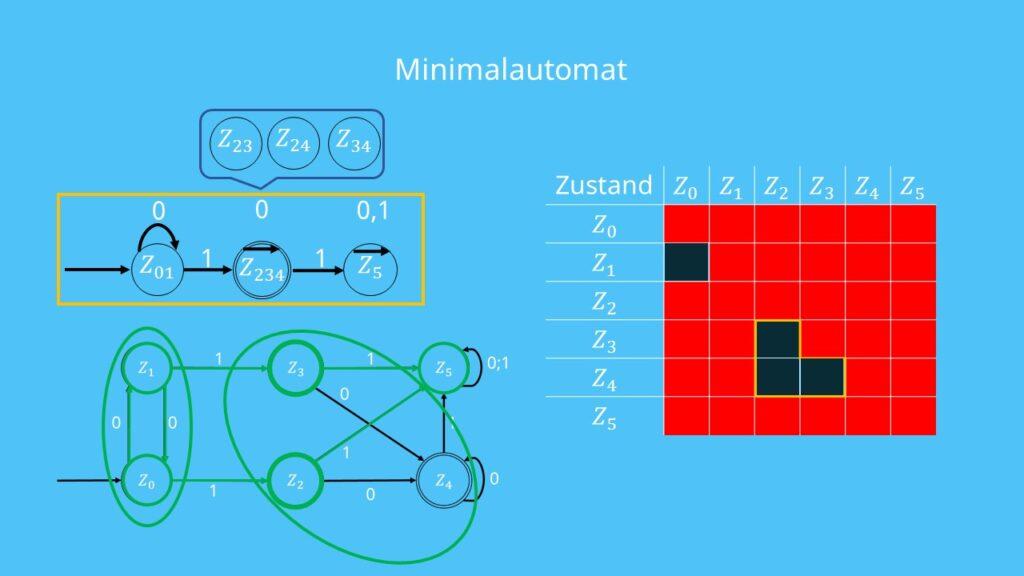Minimalautomat, Vergleich DEA minimieren Ausgangsautomat