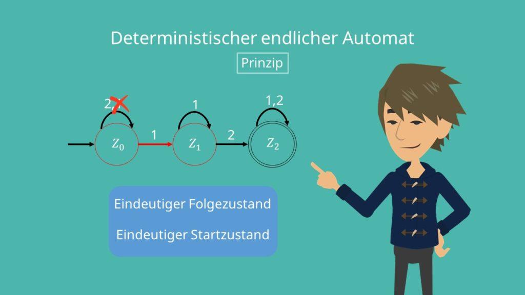 Deterministischer endlicher Automat