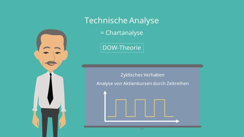 Technische Analyse Chartanalyse DOW-Theorie zyklisches Verhalten