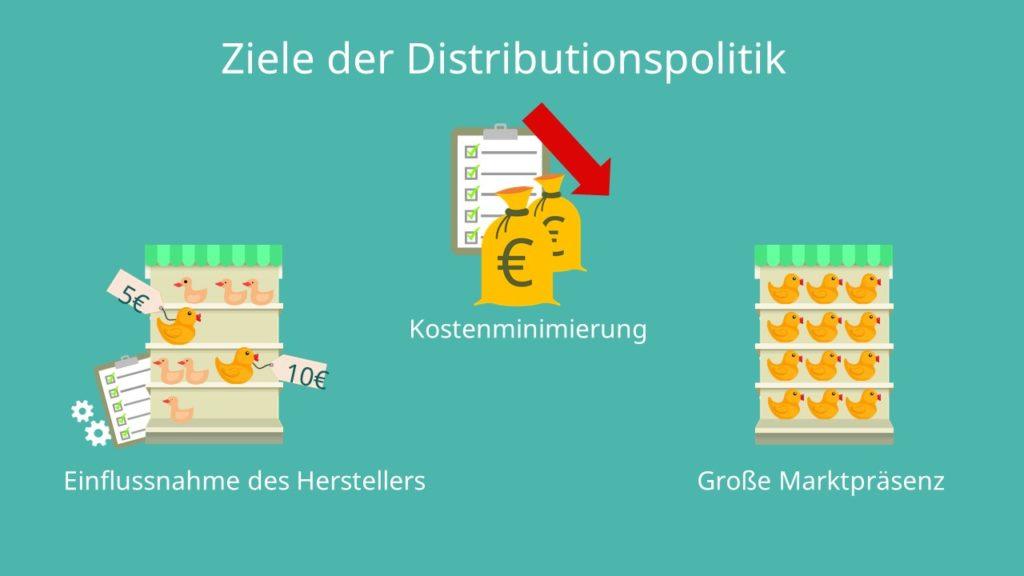 Einflussnahme, Kostenminimierung, Marktpräsenz, Distributionspolitik
