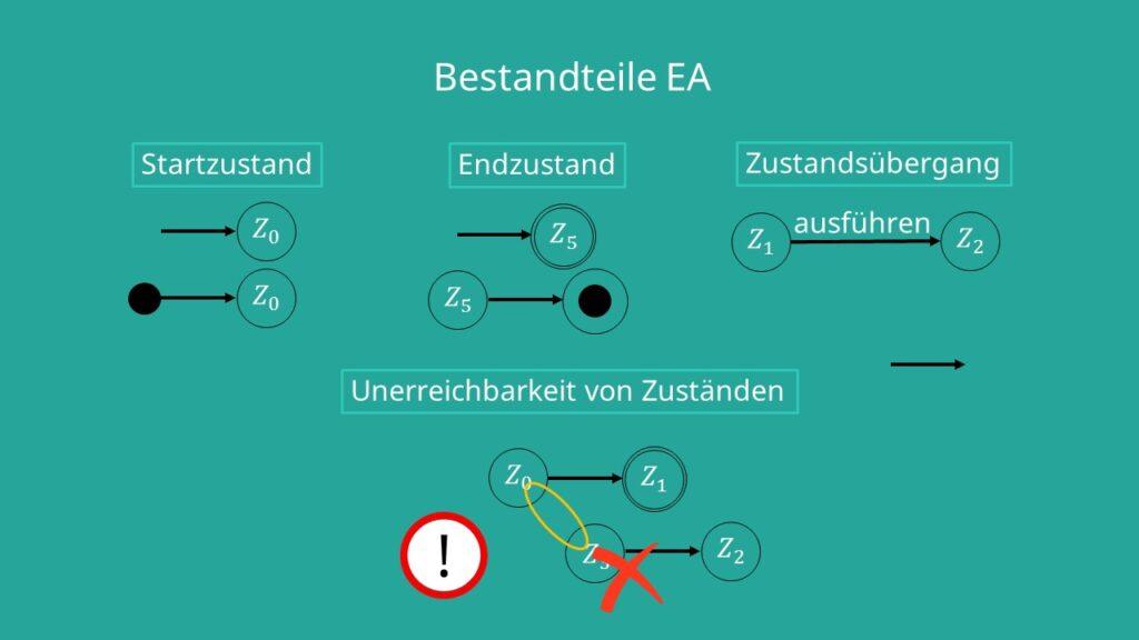 Zustandsübergangsdiagramm endliche Automaten, Bestandteile EA