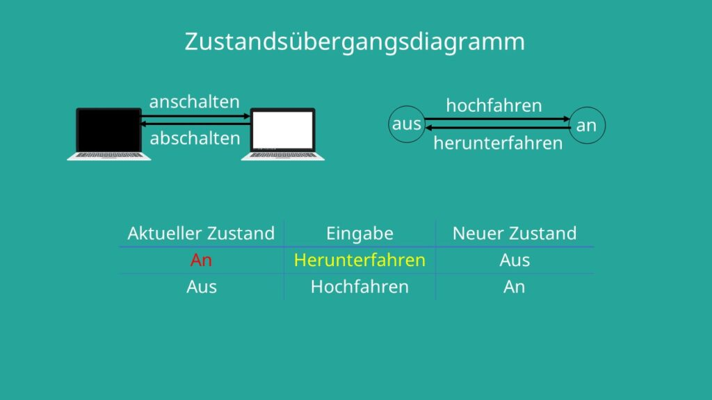 Übergangsmatrix, Zustandstabelle