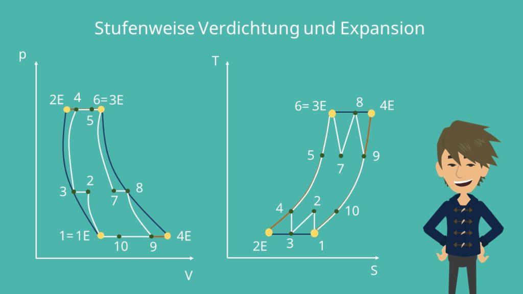 p-V-Diagramm, T-S-Diagramm, Ericsson Prozess