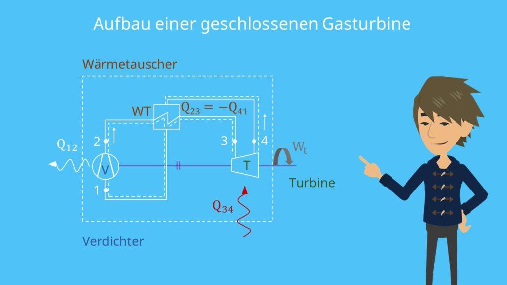 geschlossene Gasturbine, Wärmetauscher, Verdichter, Turbine, Ericsson Prozess