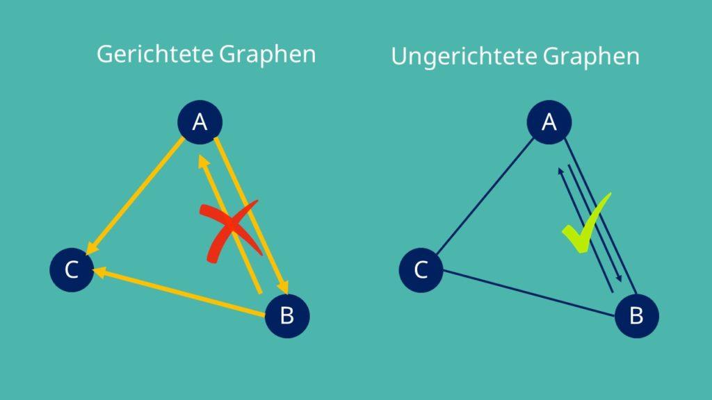 Graphen: gerichtet und ungerictet