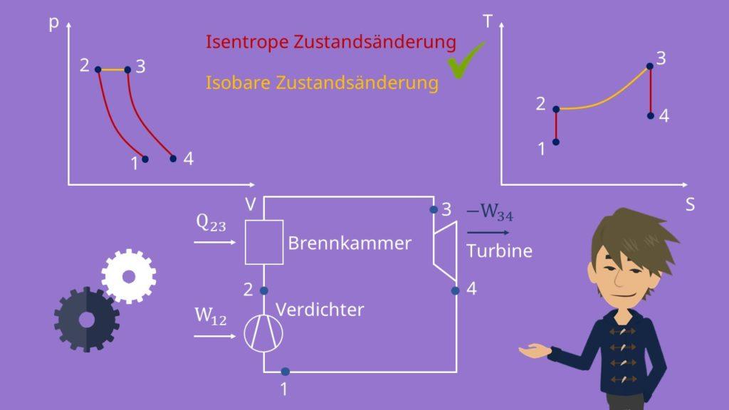 Gasturbinenprozess: p-V- und T-S-Diagramm