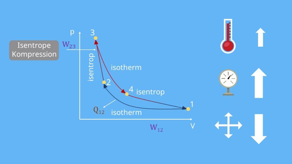 Carnot Prozess, p-V-Diagramm, isentrop, Kompression, Thermodynamik