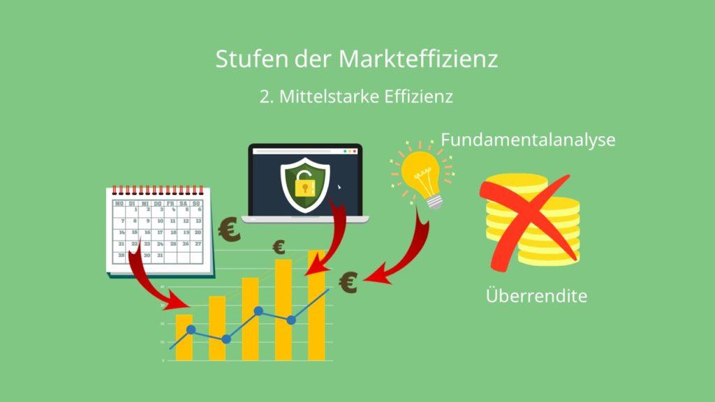 Markteffizienz Mittelstarke Effizienz Effizienzmarkthypothese