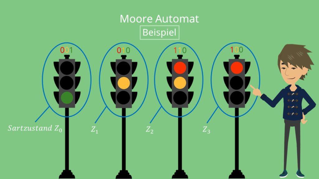 Moore-Automat Beispiel, Moore-Automat Aufgabe