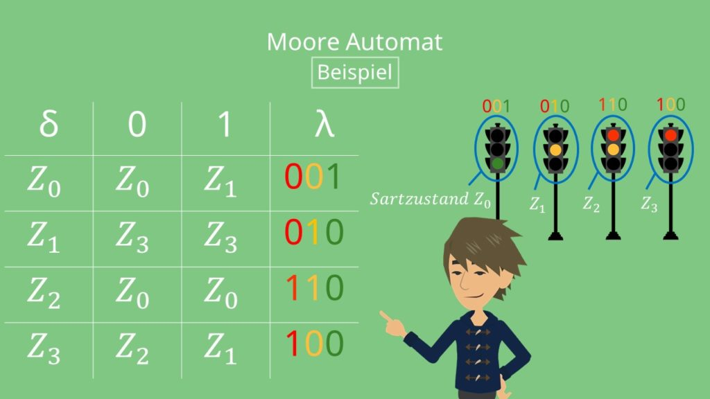 Moore-Automat Beispiel: Ampel, Moore Automat Ampel