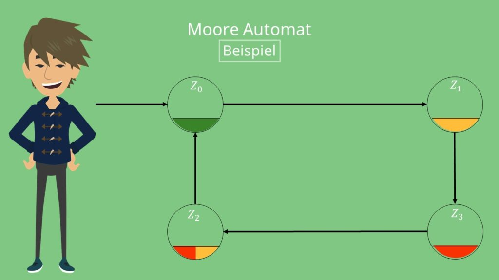 Moore Automat Ampel