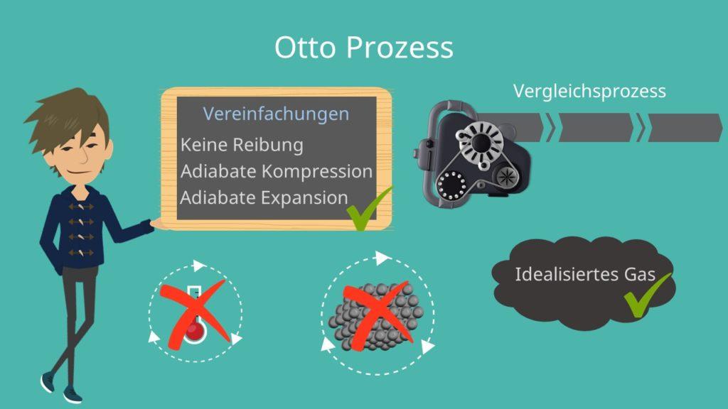 Otto Prozess, Ottomotor Prozess