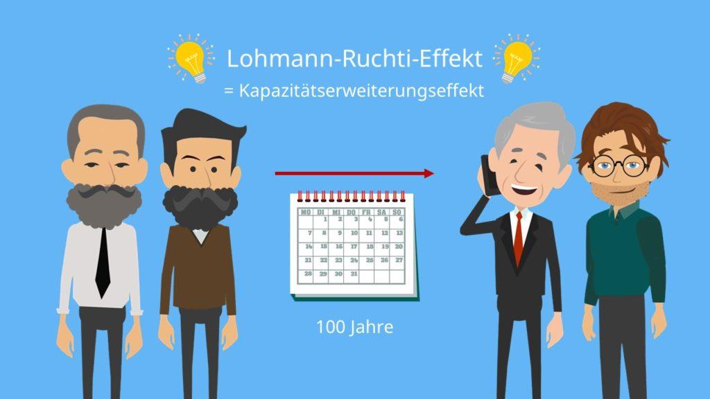 Lohmann-Ruchti-Effekt, Kapazitätserweiterungseffekt