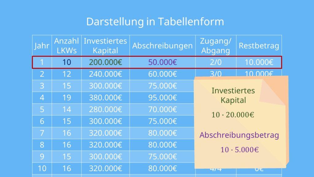 Tabelle Lohmann Ruchti Effekt Beispiel