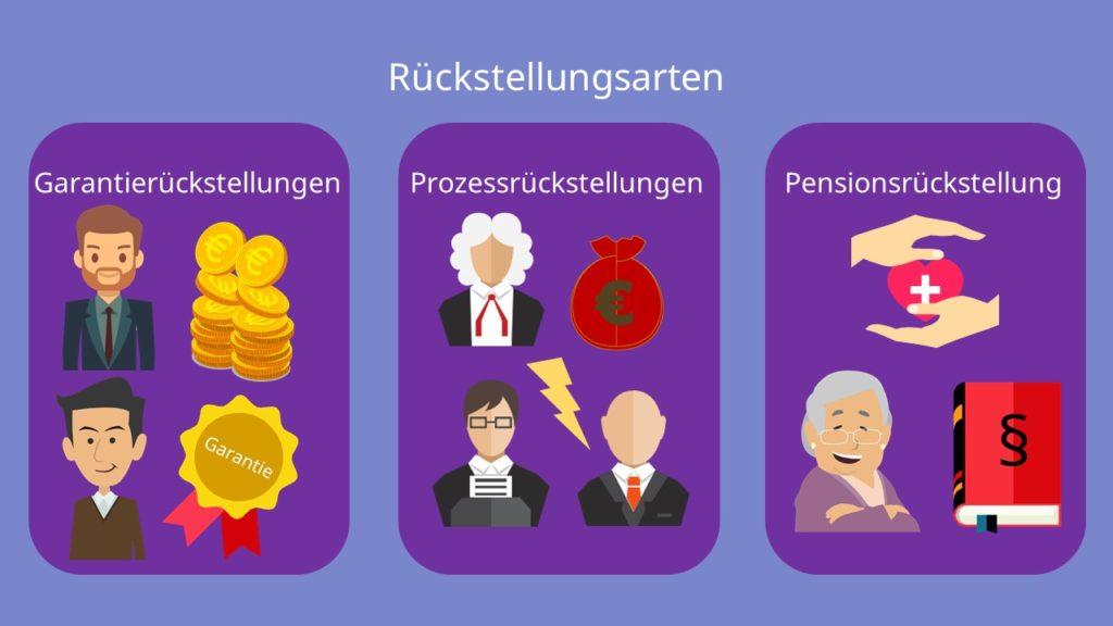 Rückstellungsarten, Garantierückstellungen, Prozessrückstellungen, Pensionsrückstellungen