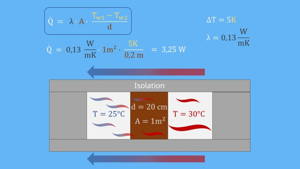 Wärmeleitfähigkeit Holzplatte Berechnung Fouriersches Gesetz Beispiel