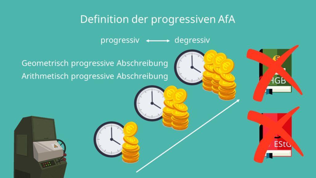 Progressive Abschreibung, Progressive Afa