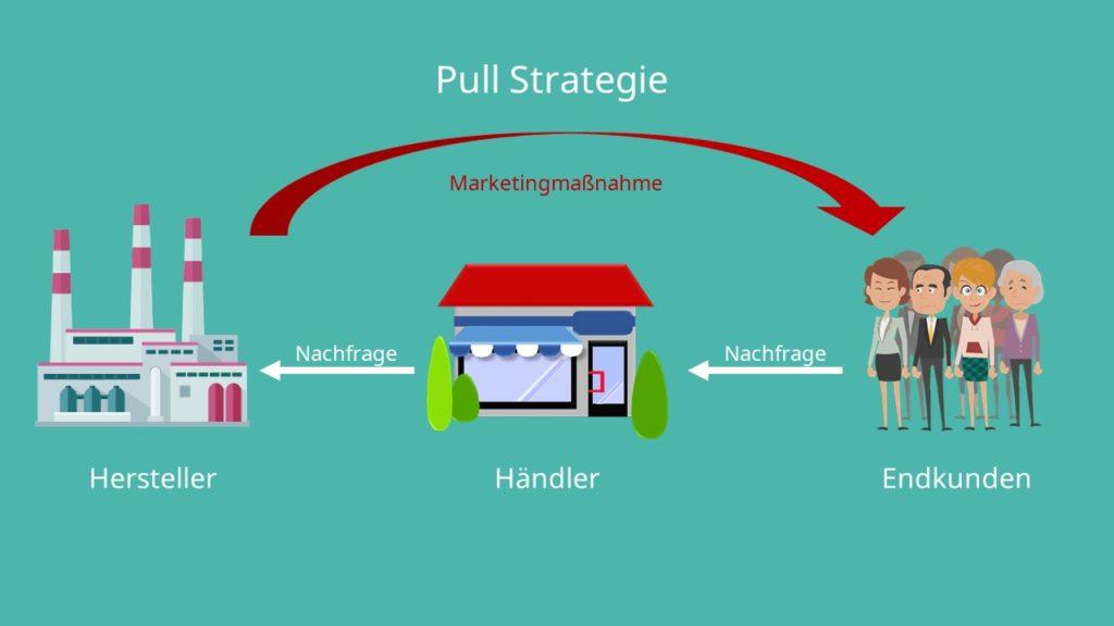 Pull Strategie