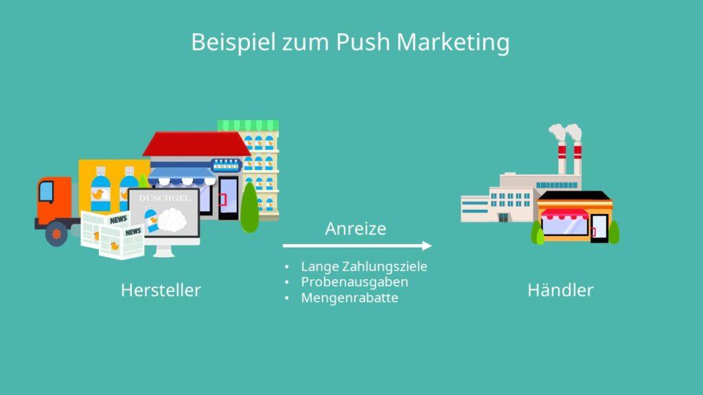 Push Marketing, Push Strategie, Push Prinzip,
