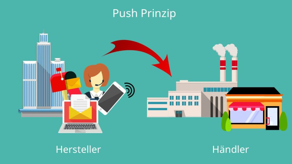 Distributionsmarketing, Push Marketing, Push Strategie