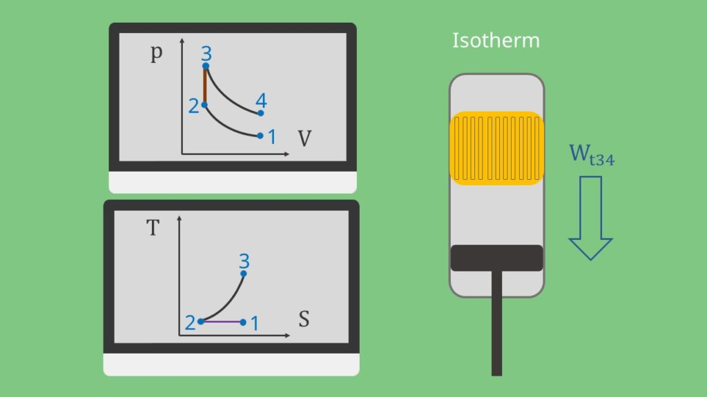 Stirling Prozess: Isotherme Expansion Zustandsänderung beim Stirling Prozess
