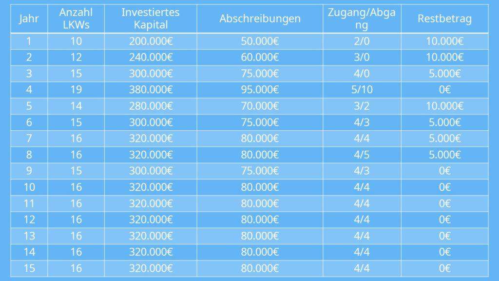 Tabelle Abschreibung, Lohmann Ruchti Effekt Beispiel