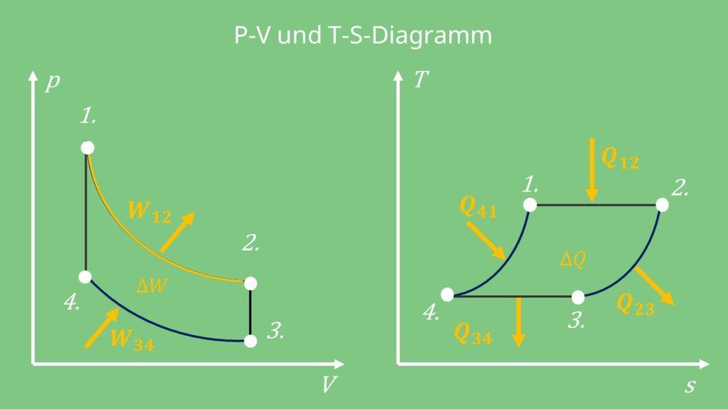 Thermodynamische Kreisprozesse, reversible Kreisprozesse, irreversible Kreisprozesse