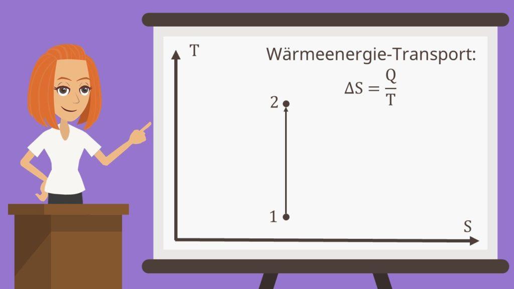 T-s-Diagramm adiabatische Zustandsänderung Wärmeenergie Transport