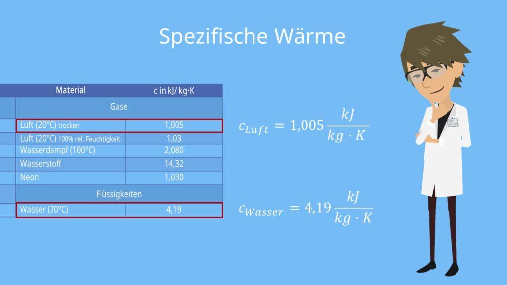 spezifische wärmekapazität luft, spezifische wärmekapazität wasser
