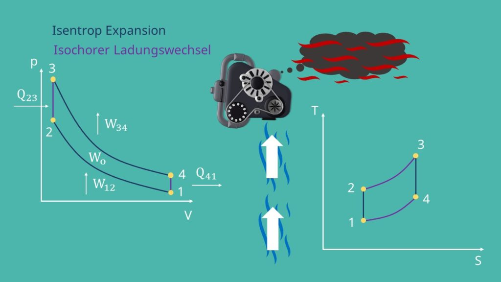 Ottomotor Kreisprozess, Isochorer Ladungswechsel, Isentrop Expansion