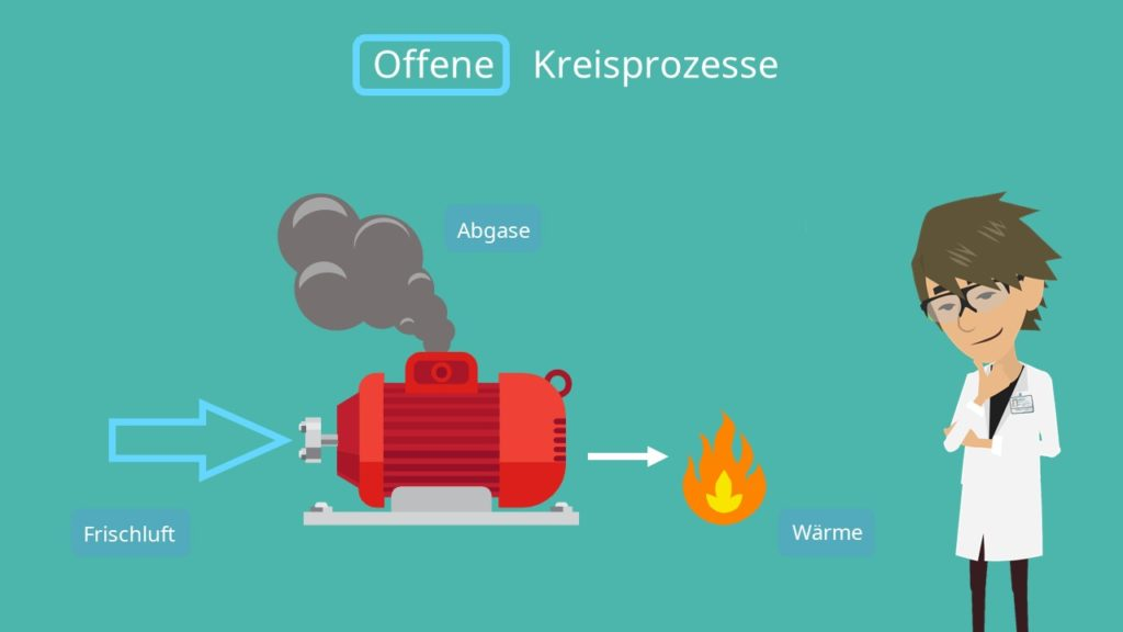 Verbrennungsmotor, Thermodynamische Kreisprozesse