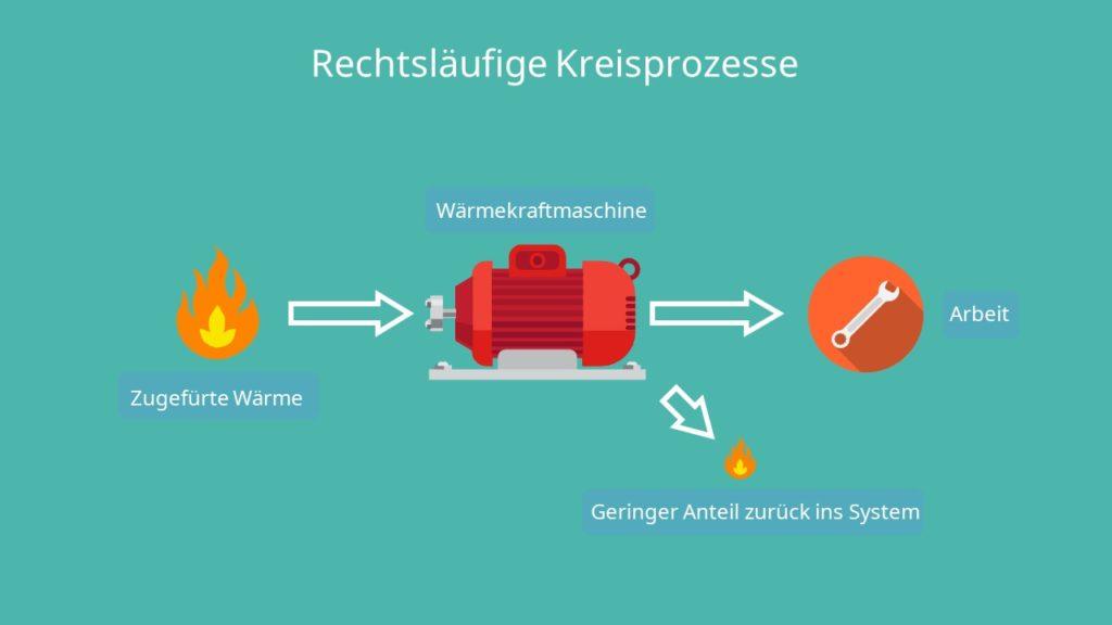 Thermodynamische Kreisprozesse