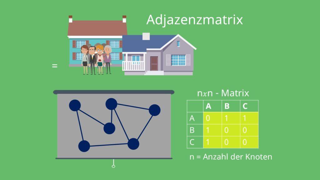 Adjazenzmatrix: Nachbarschaft von Knoten