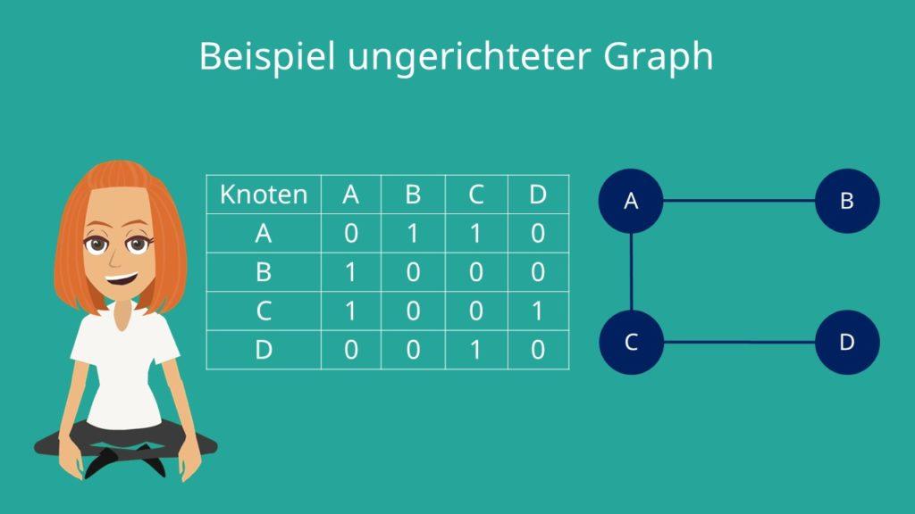 Adjazenzmatrix: ungerichteter Graph