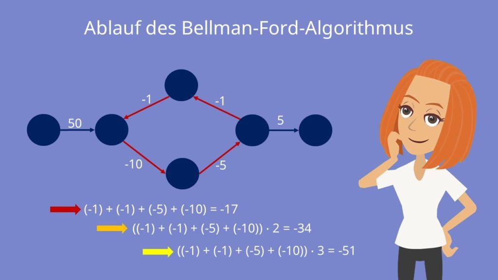 Negativ gewichteter Zyklus im Graphen