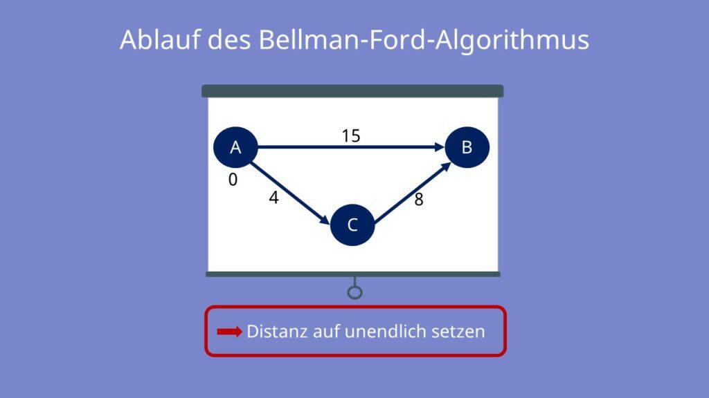 Bellman Ford Algorithmus