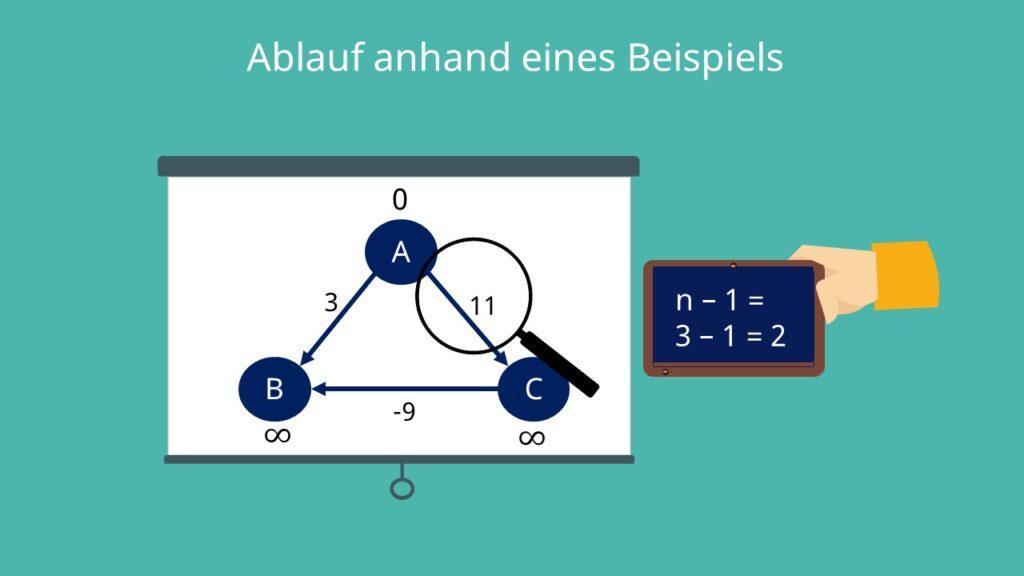 Bellman Ford Algorithmus: Beispiel
