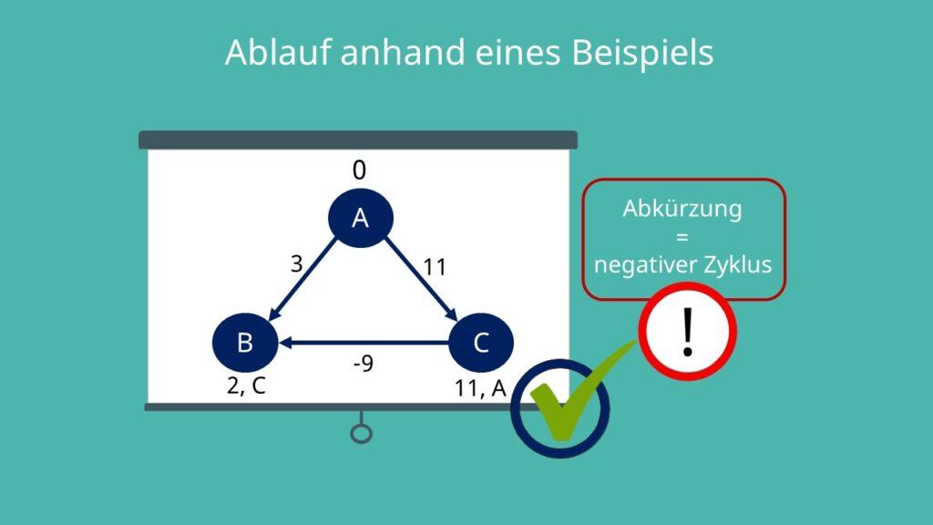 Bellman Ford Algorithmus Beispiel