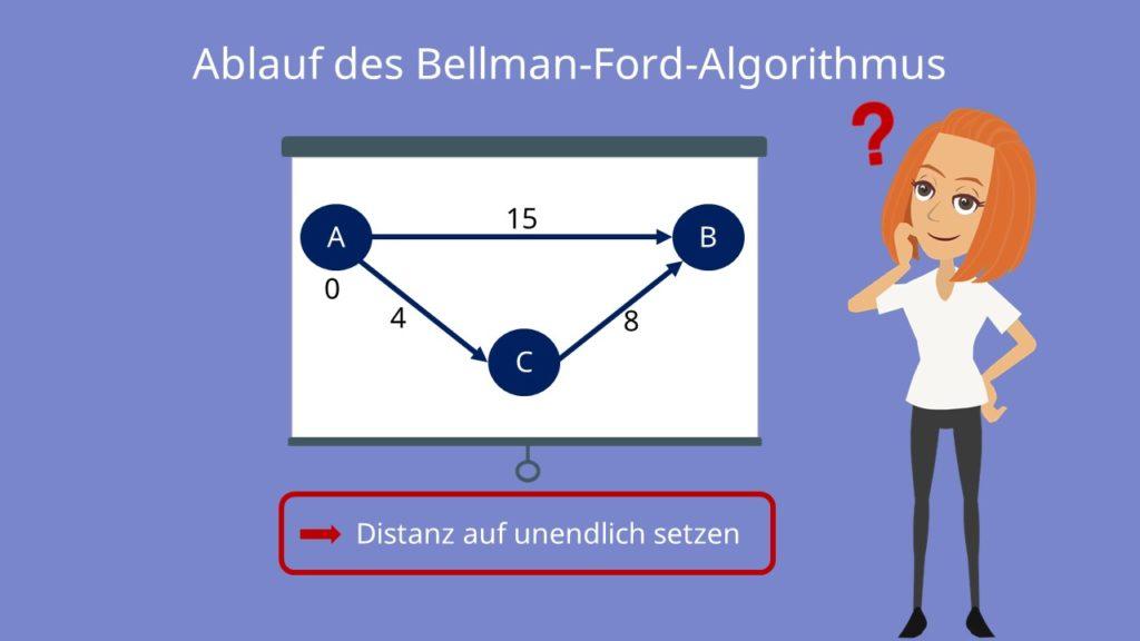 Der Bellman Ford Algorithmus
