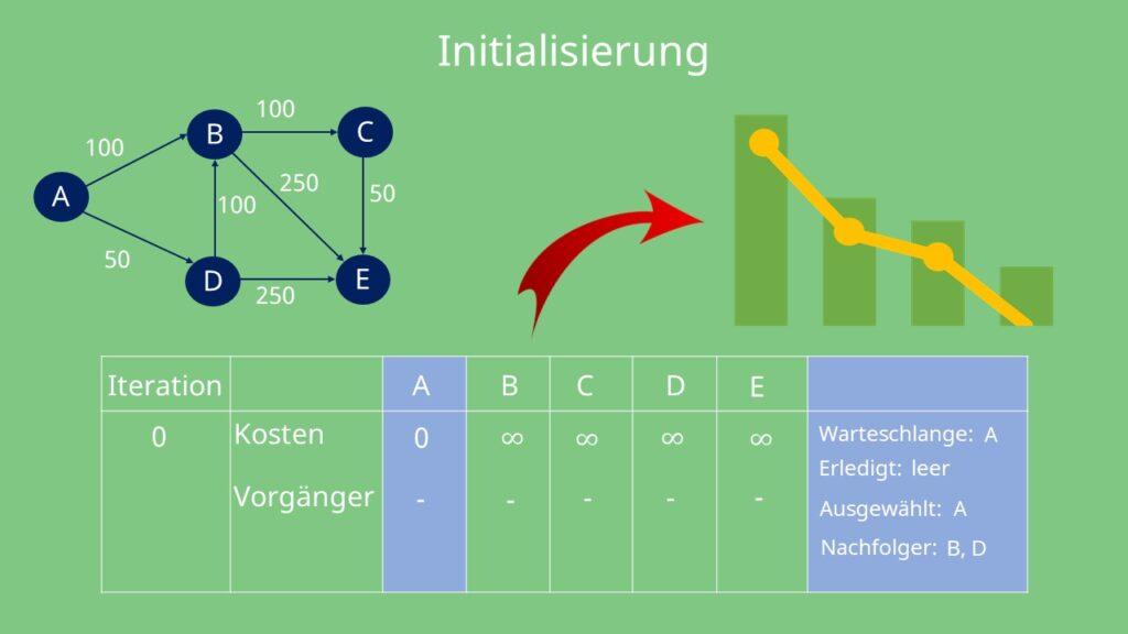 Initialisierung des Dijkstra Algorithmus
