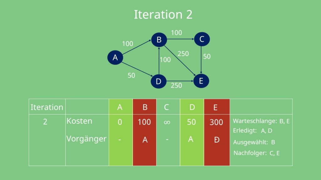 Zweite Iteration des Dijkstra Algorithmus