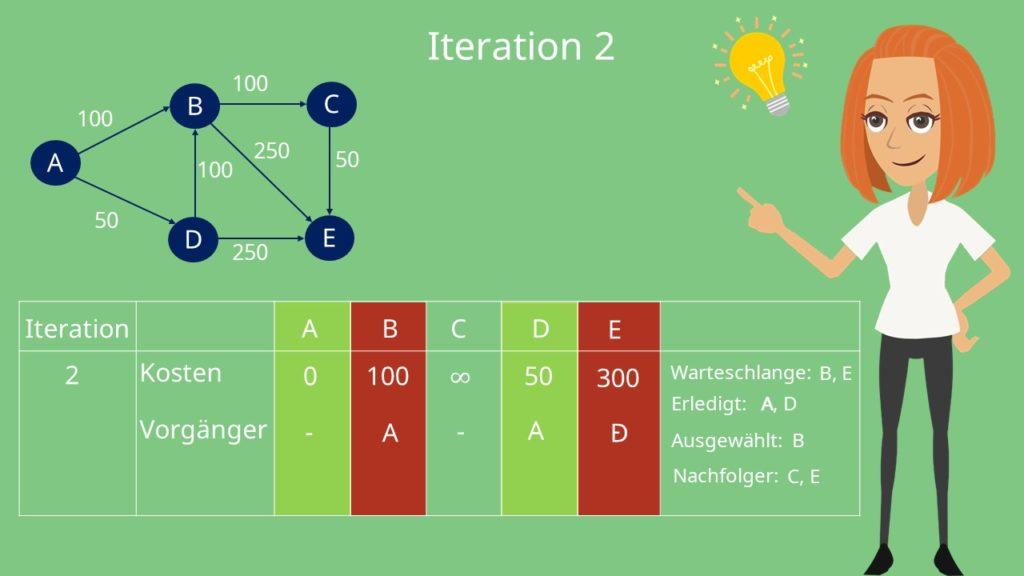 Iteration des Dijkstra Algorithmus