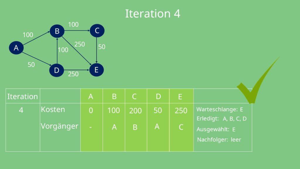 Dijkstra Algorithmus: Iteration 4