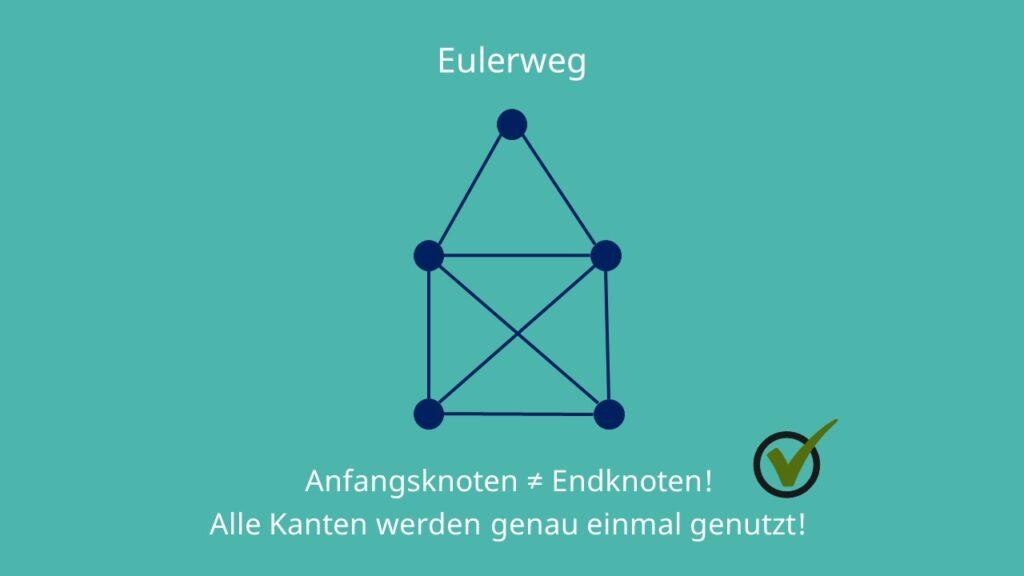 Eulerscher Weg, Eulerweg