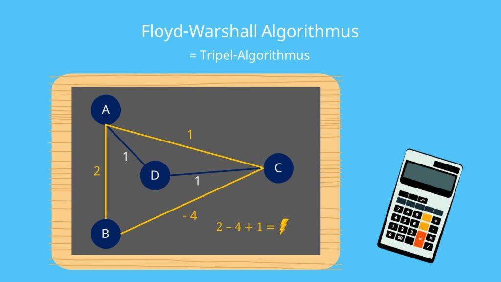 Tripel Algorithmus, Floyd Warshall Algorithmus