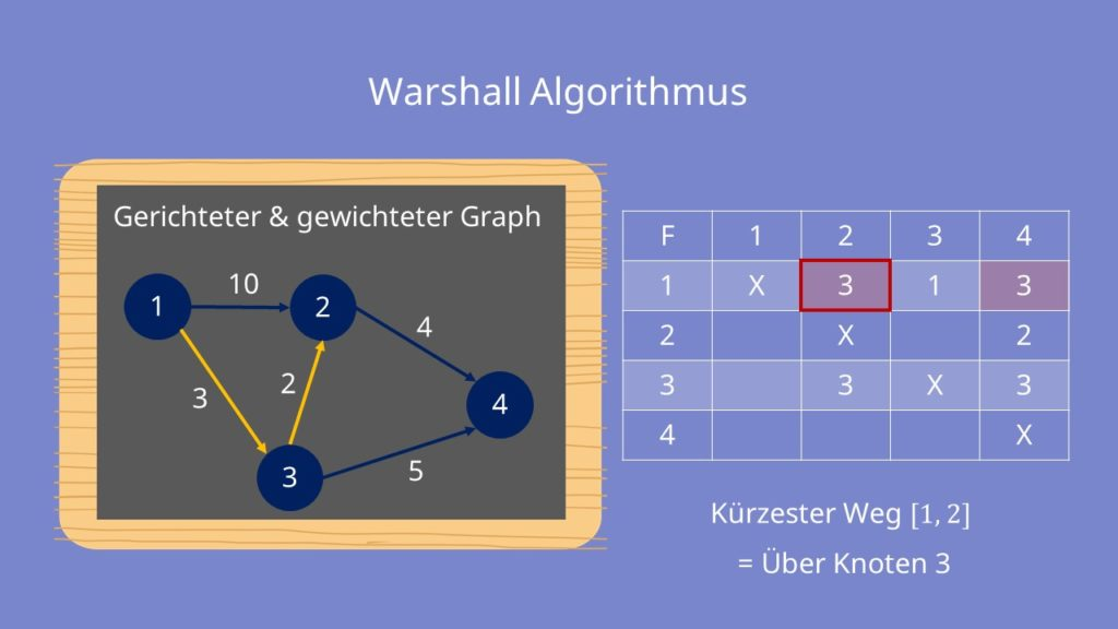 Warshall Algorithmus - Beispiel