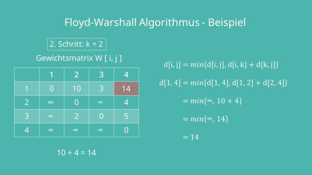 Algorithmus von Floyd: k = 2