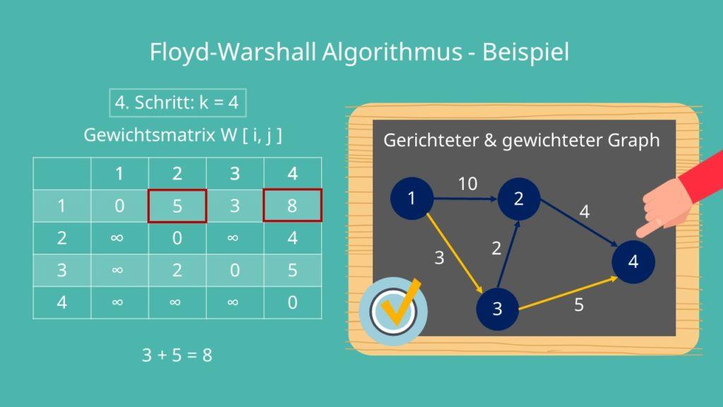 Floyd Algorithmus - Beispiel