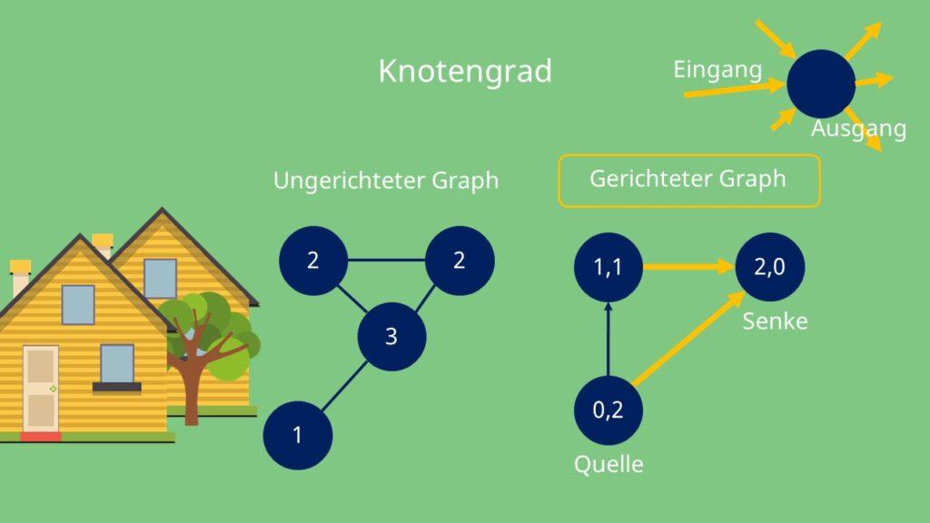 Knotengrad, Quelle und Senke