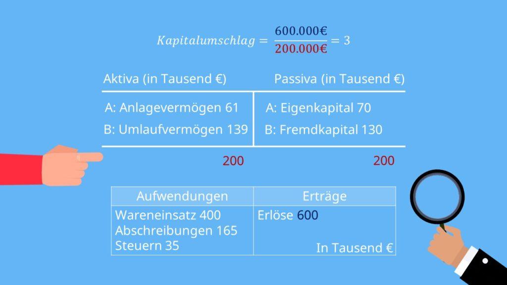 Kapitalumschlag berechnen